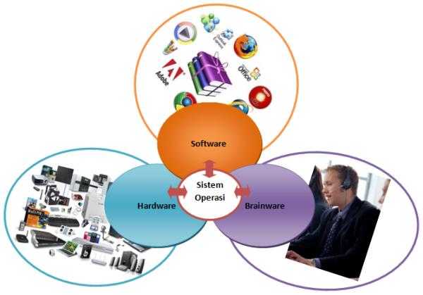 Gambar 1. Bagan Pengertian Sistem Operasi