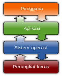 Gambar: Bagan Kedudukan sistem operasi