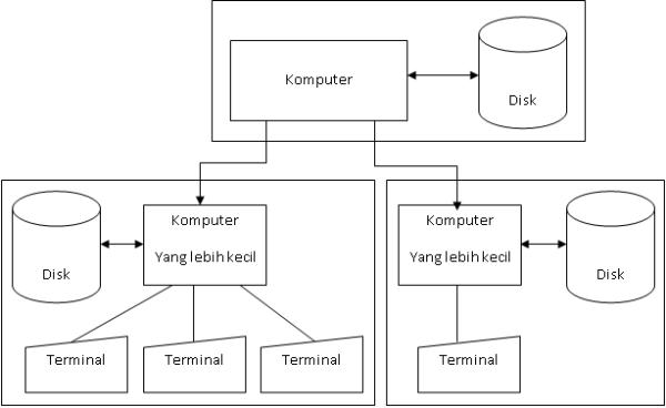 DDP System