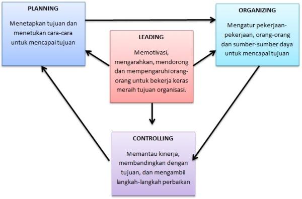 Bagan Fungsi Manajemen