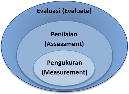 Pengertian Pengukuran Measurement Penilaian Assessment Dan