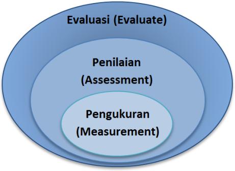 Bagan Kedudukan Pengukuran (measurement), Penilaian (assessment) dan Evaluasi (evaluate)