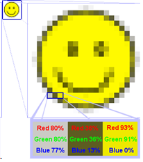 Gambar Bitmap terdiri dari pixel (picture element) yakni titik terkecil dari sebuah gambar bitmap yang ditempatkan pada lokasi-lokasi tertentu dengan nilai warna tersendiri sehingga membentuk pola tertentu yang membuat citra gambar dilayar komputer.
